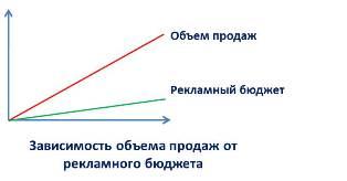 Комплексный подход к интернет-маркетингу