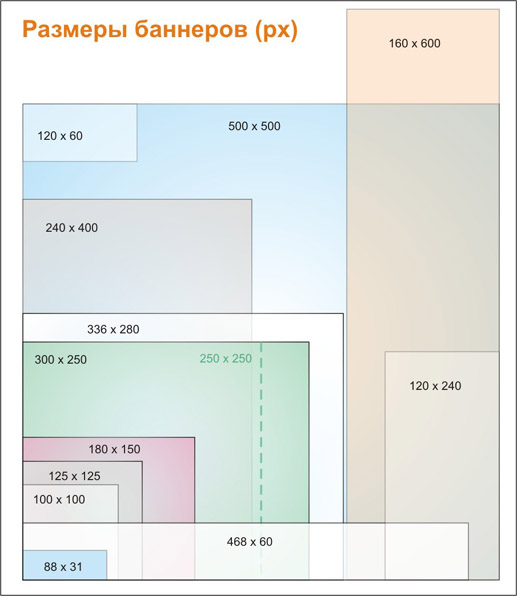 Размеры баннеров | Web-студия Святослава Чернецкого Баннер для Сайта Размер